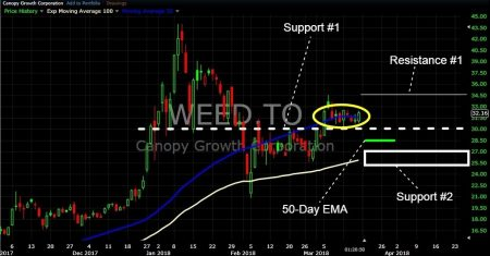Keep in mind that Canopy Growth is outperforming the cannabis Life Sciences sector today. The company is currently higher 3.49% up $1.09 to $32.30/ share ... & Canopy Growth Corp (TSE:WEED) and Aurora Cannabis Inc Wrestle With ...